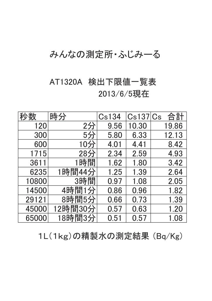 99999-2  AT1320A 検出下限値一覧表Book1
