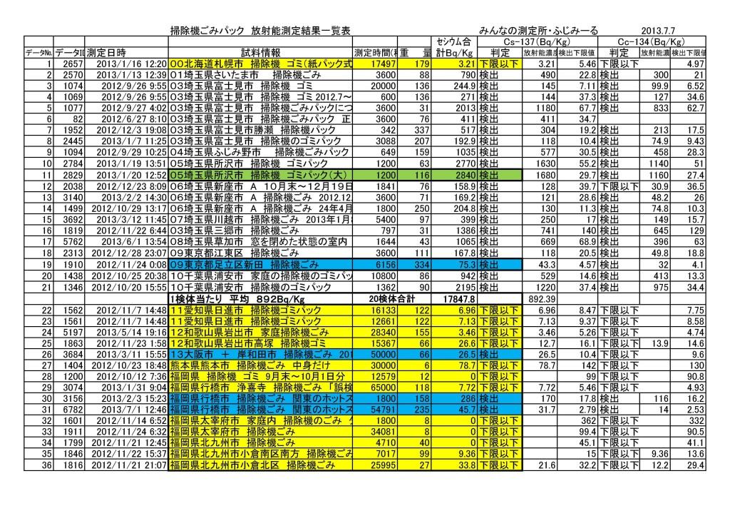 掃除機ごみパック 放射能測定結果一覧表20130728